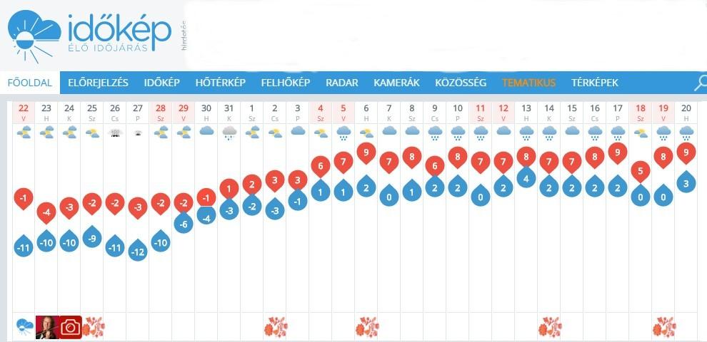 30-Tage-Prognose von Idökép
