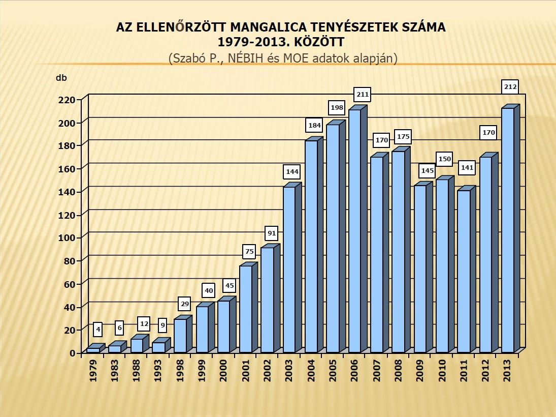 Anzahl der Mangalica-Farmen in Ungarn